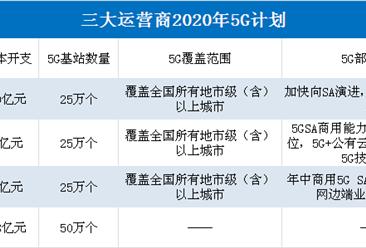 三大运营商2020年5G投资计划:三大运营商将建50万个基站(附5G基站产业链)