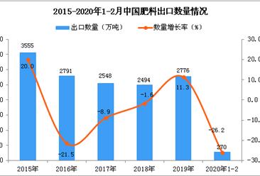 2020年1-2月中国肥料出口量为270万吨 同比下降26.2%
