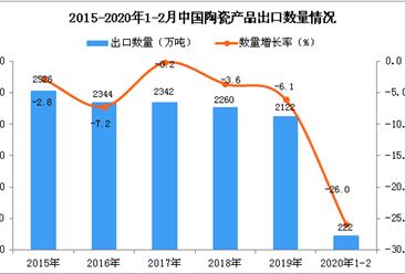 2020年1-2月中国陶瓷产品出口量同比下降26%