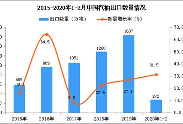 2020年1-2月中国汽油出口量为272万吨 同比增长31.5%