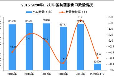 2020年1-2月中国抗菌素出口量同比下降5.8%