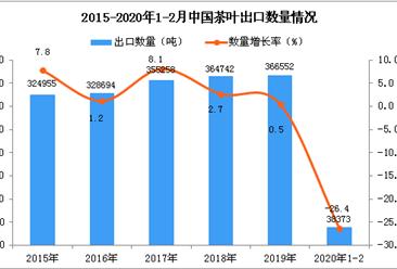 2020年1-2月中国茶叶出口量同比下降26.4%