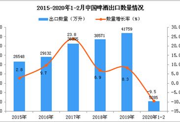 2020年1-2月中国啤酒出口量同比下降9.5%