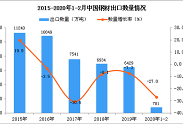 2020年1-2月中国钢材出口量为781万吨 同比下降27%