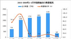 2020年1-2月中国柴油出口量为347万吨 同比增长3.5%