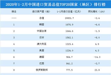 2020年1-2月中国进口贸易总值top20国家(地区)排行榜