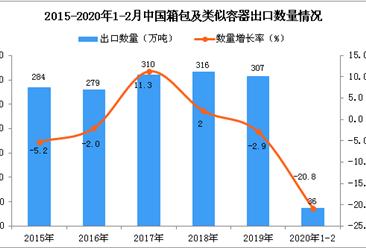 2020年1-2月中国箱包及类似容器出口量同比下降20.8%