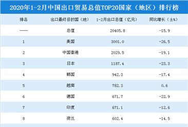 2020年1-2月中國出口貿易總值top20國家(地區)排行榜