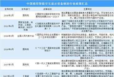 2020年中國商用智能交互顯示設備制造行業政策匯總(圖)