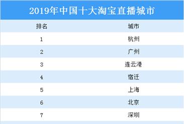 2020年中国十大淘宝直播城市:杭州第一 广州第二(图)