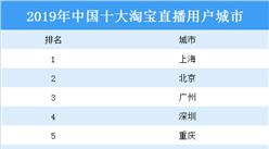 2020年中国十大淘宝直播用户城市:上海最爱买买买(图)