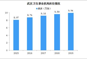 揭秘武汉医疗家底:卫生防疫、防治机构28个 床位9.94万张(图)