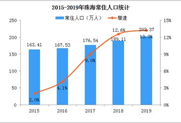 2019年珠海常住人口突破200万 城镇化率90.72%(图)