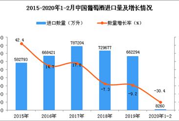 2020年1-2月中国葡萄酒进口数量及金额增长率情况分析