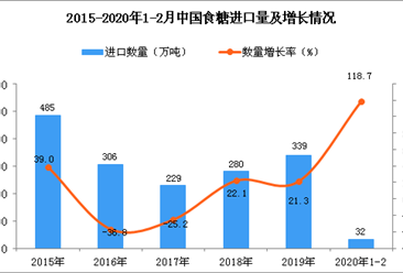 2020年1-2月中国食糖进口数量及金额增长率情况分析