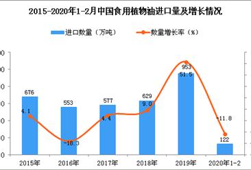 2020年1-2月中国食用植物油进口量为122万吨 同比下降11.8%