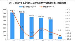 2020年1-2月中國二極管及類似半導體器件出口量同比下降13.8%
