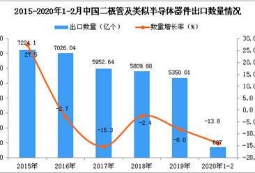 2020年1-2月中国二极管及类似半导体器件出口量同比下降13.8%
