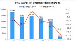 2020年1-2月中国液晶显示板出口量同比下降28.8%