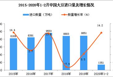 2020年1-2月中国大豆进口量为1351万吨 同比增长14.2%