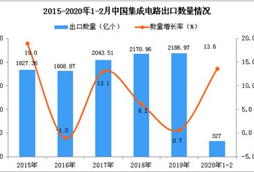 2020年1-2月中国集成电路出口数量及金额增长率情况分析