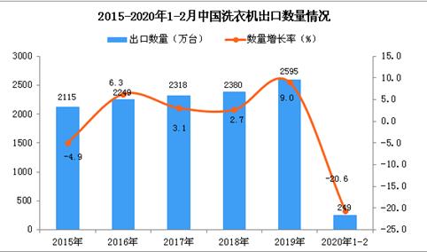2020年1-2月中国洗衣机出口量同比下降20.6%