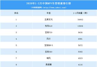 2020年1-2月中国MPV车型销量排行榜