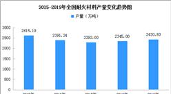 2020年全国耐火材料行业市场分析及前景预测(图)