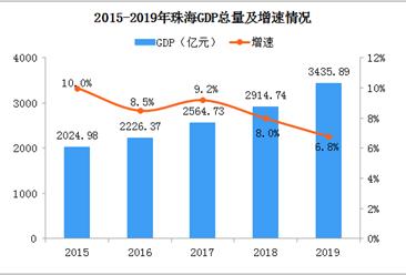 2019年珠海统计公报:GDP总量3436亿 常住人口增加13.26万(附图表)