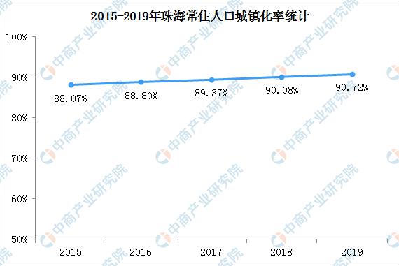 人口城镇化率_浙江人口净流入超越广东居首沪苏浙城镇化率超70%
