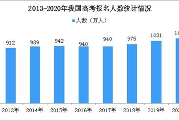 定了!全國高考延期一個月 2020年我國高考報名人數達1071萬(圖)