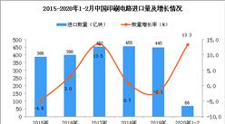 2020年1-2月中国印刷电路进口数量及金额增长率情况分析