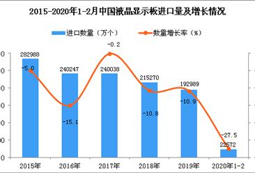 2020年1-2月中国液晶显示板进口量为22572万个 同比下降27.5%