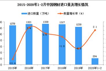 2020年1-2月中国钢材进口量为204万吨 同比增长2.1%