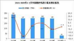 2020年1-2月中国棉纱线进口量为28万吨 同比下降1.4%