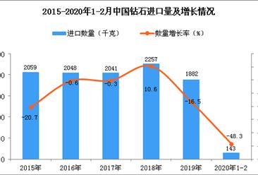 2020年1-2月中国钻石进口量为143千克 同比下降48.3%