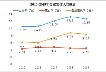 2019年合肥人口数据分析:常住人口增加10.2万 城镇化率76.33%(图)