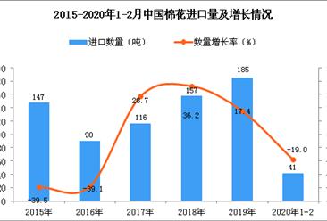 2020年1-2月中国棉花进口量同比下降19%