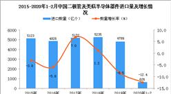 2020年1-2月中國二極管及類似半導體器件進口量為626億個 同比下降12.4%