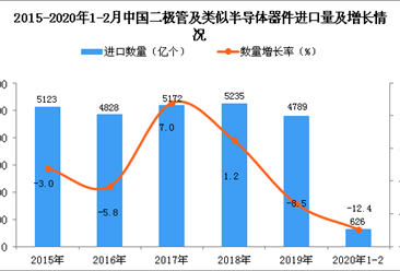 2020年1-2月中国二极管及类似半导体器件进口量为626亿个 同比下降12.4%