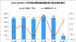2020年1-2月中国未锻轧铜及铜材进口量为85万吨 同比增长7.2%
