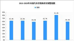 市场需求缓慢增加:2020年3月汽车经销商库存预警指数59.3%