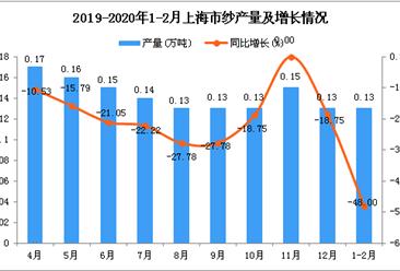 2020年1-2月上海市纱产量为0.13万吨 同比下降48%