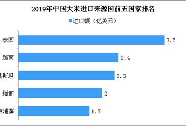 2019年中国大米进口来源国TOP5国家排行榜
