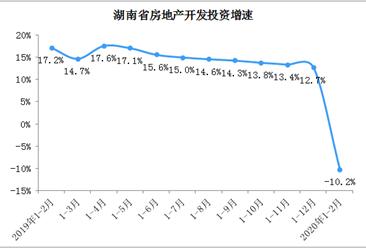 湖南5市相继出台稳楼市举措 2020年湖南房地产销售情况分析(图)