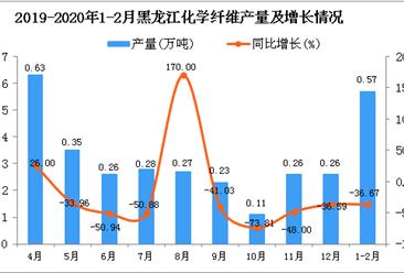 2020年1-2月黑龙江省化学纤维产量为0.57万吨 同比下降36.67%