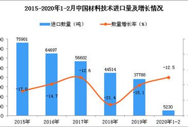 2020年1-2月中国材料技术进口量同比下降12.5%