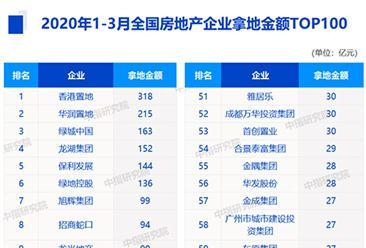 2020年1-3月房企拿地金额排行榜top100:华润置地第二(图)
