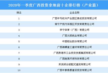 2020年一季度广西投资拿地前十企排行榜(产业篇)