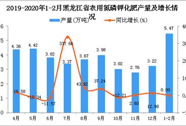 2020年1-2月黑龙江省农用氮磷钾化肥产量及增长情况分析